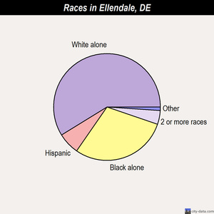 Ellendale races chart