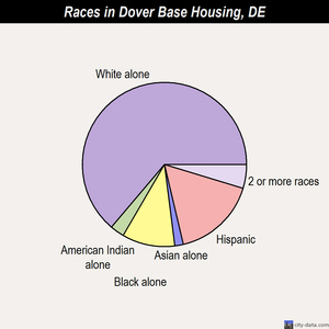 Dover Base Housing races chart