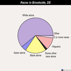 Brookside races chart