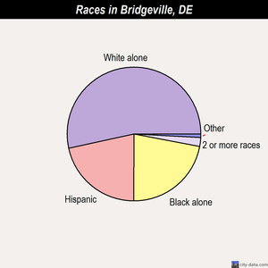 Bridgeville races chart