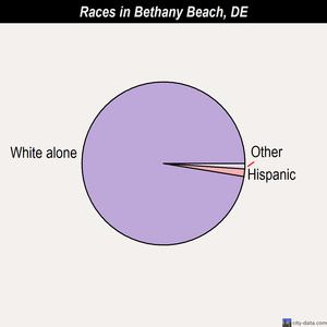 Bethany Beach races chart