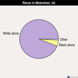 Beaverton races chart
