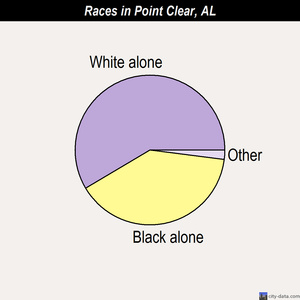 Point Clear races chart