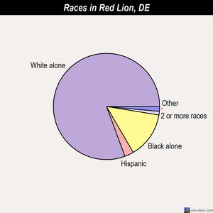 Red Lion races chart