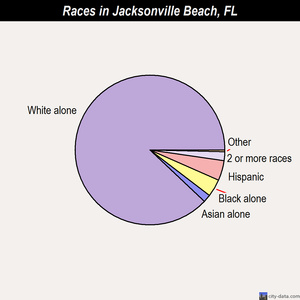 Jacksonville Beach races chart