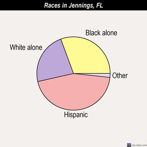 Jennings races chart