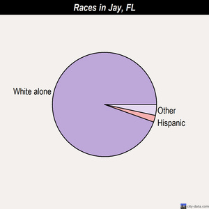 Jay races chart
