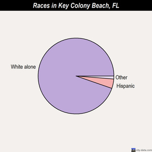 Key Colony Beach races chart