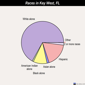 Key West races chart