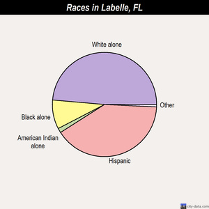 Labelle races chart