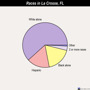 La Crosse races chart