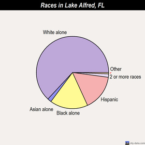 Lake Alfred races chart