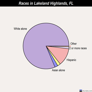 Lakeland Highlands races chart