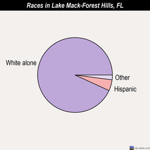 Lake Mack-Forest Hills races chart