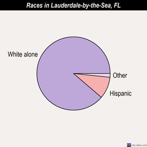 Lauderdale-by-the-Sea races chart