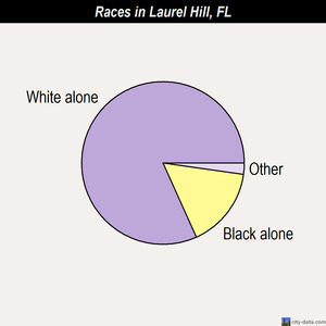Laurel Hill races chart