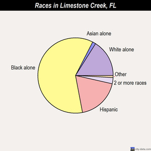 Limestone Creek races chart