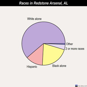 Redstone Arsenal races chart