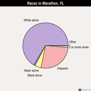 Marathon races chart