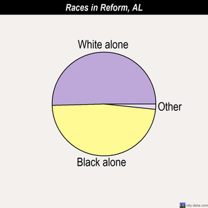 Reform races chart