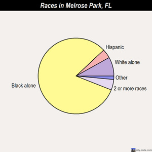 Melrose Park races chart