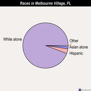 Melbourne Village races chart