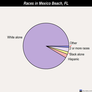 Mexico Beach races chart