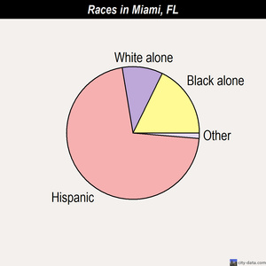 Miami races chart