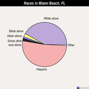 Miami Beach races chart