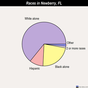 Newberry races chart