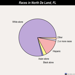 North De Land races chart
