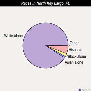 North Key Largo races chart