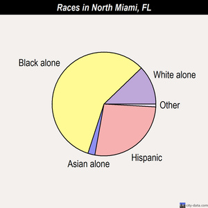 North Miami races chart