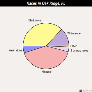 Oak Ridge races chart