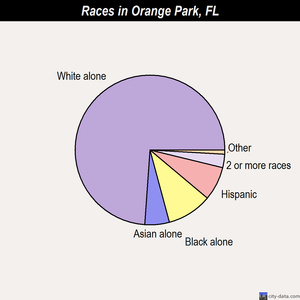 Orange Park races chart