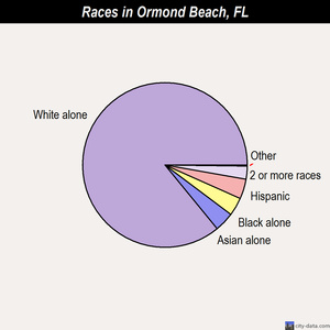 Ormond Beach races chart