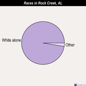 Rock Creek races chart