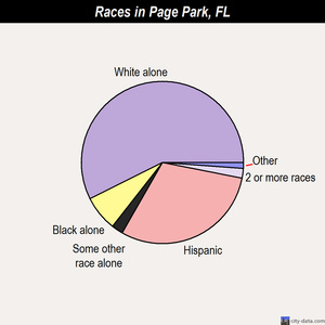 Page Park races chart