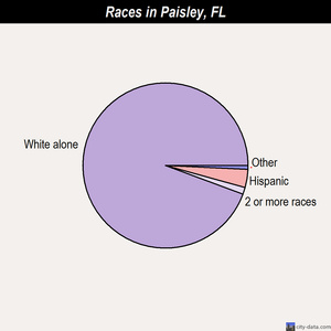Paisley races chart