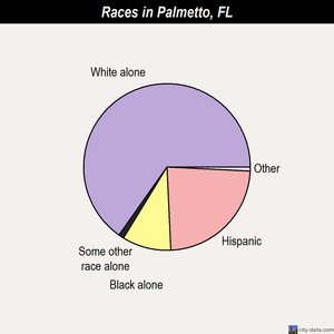 Palmetto races chart