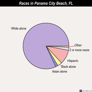 Panama City Beach races chart