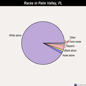 Palm Valley races chart