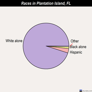 Plantation Island races chart