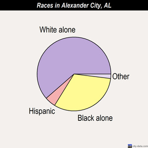 Alexander City races chart