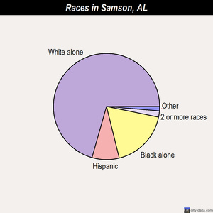 Samson races chart