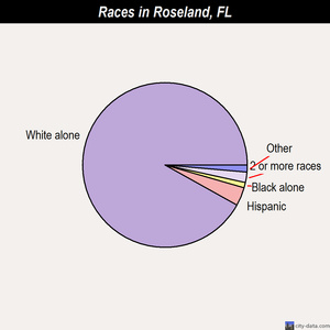 Roseland races chart