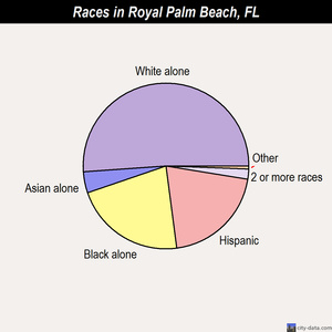 Royal Palm Beach races chart
