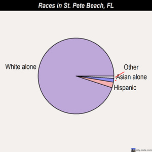 St. Pete Beach races chart