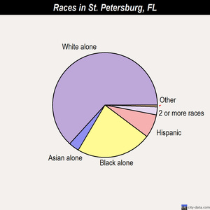 St. Petersburg races chart