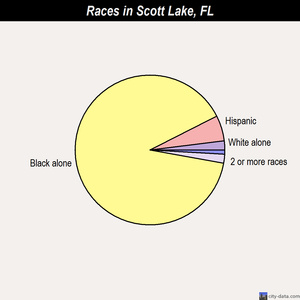 Scott Lake races chart